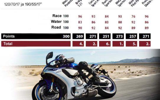Opony motocyklowe – Test