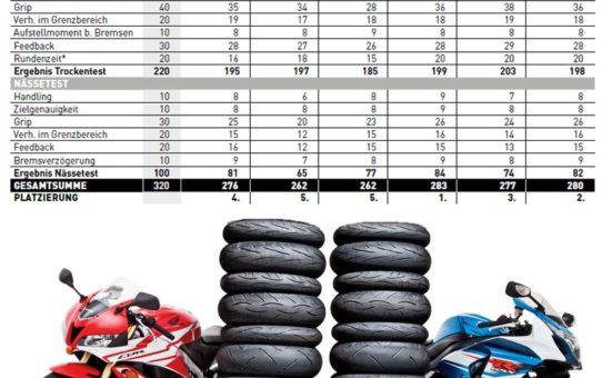 Test sportowych opon motocyklowych 2017